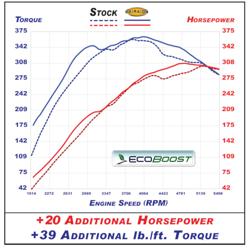 2011 2014 F150 Airaid Synthaflow Cold Air Intake 3 5l